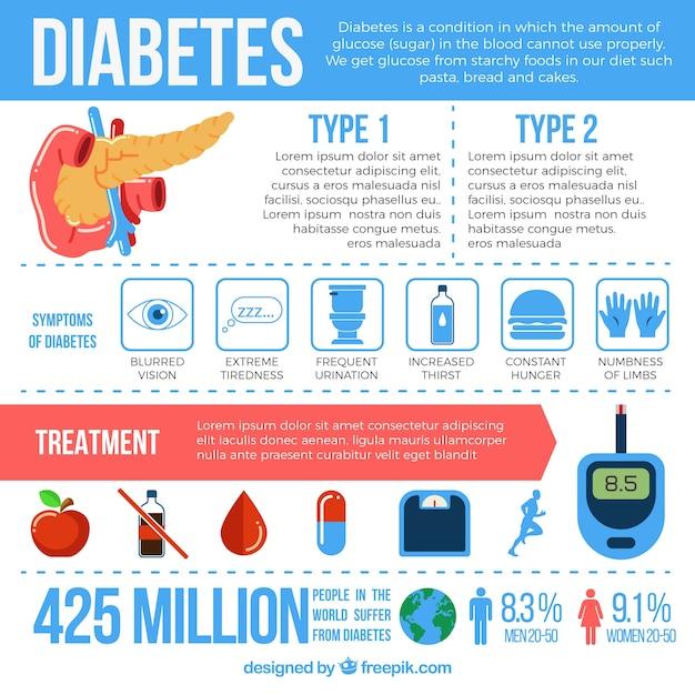Infographie de diabète avec des éléments Vecteur gratuit