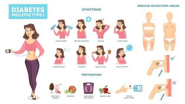 Infographie Du Diabète Femme Avec Symptômes Et Traitement. Vecteur Premium