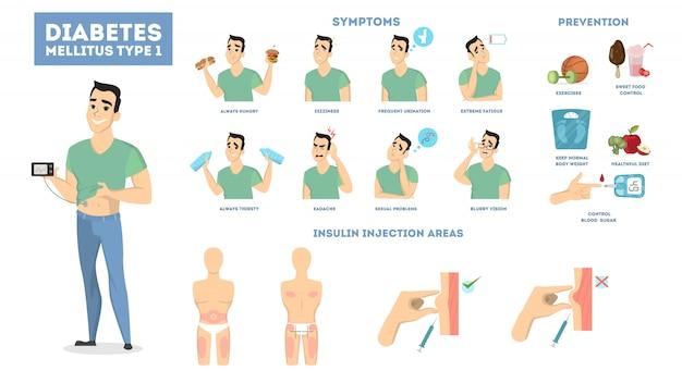 Infographie Du Diabète De L'homme Avec Symptômes Et Traitement. Vecteur Premium