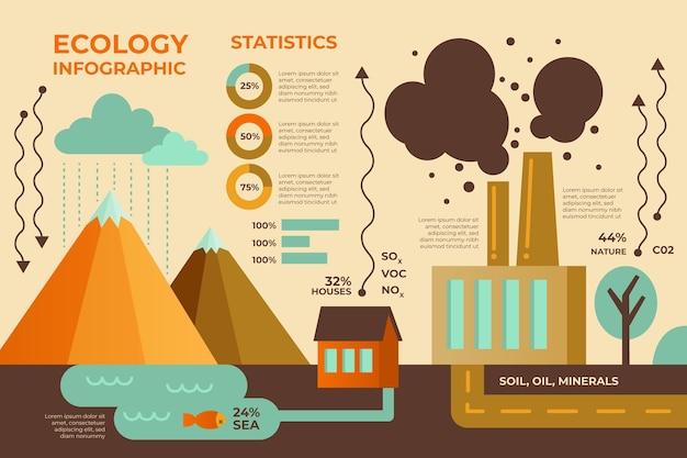 Infographie De L'écologie Avec Des Couleurs Rétro Au Design Plat Vecteur gratuit