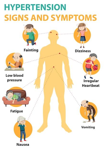 Infographie Des Informations Sur Les Signes Et Les Symptômes De L'hypertension Vecteur gratuit