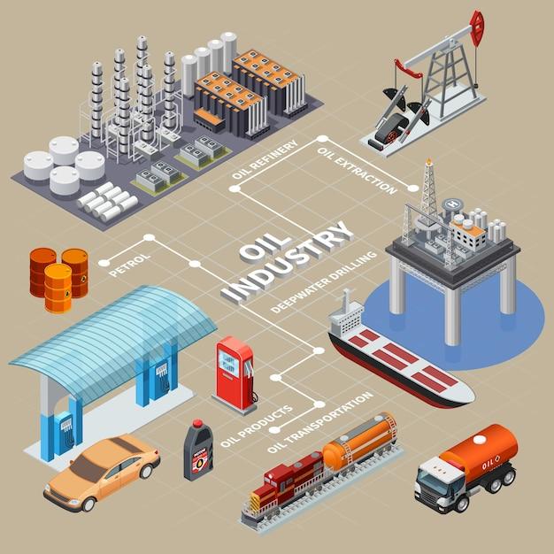 Infographie Isométrique De L'industrie Pétrolière Avec Des Moyens De Transport, Produits D'équipement D'extraction Et Raffinerie 3d Vecteur gratuit