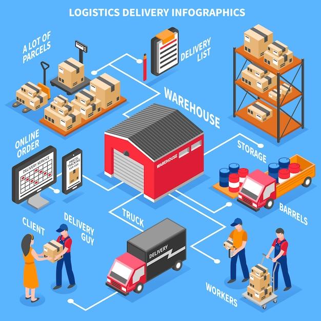 Infographie isométrique de logistique et de livraison Vecteur gratuit