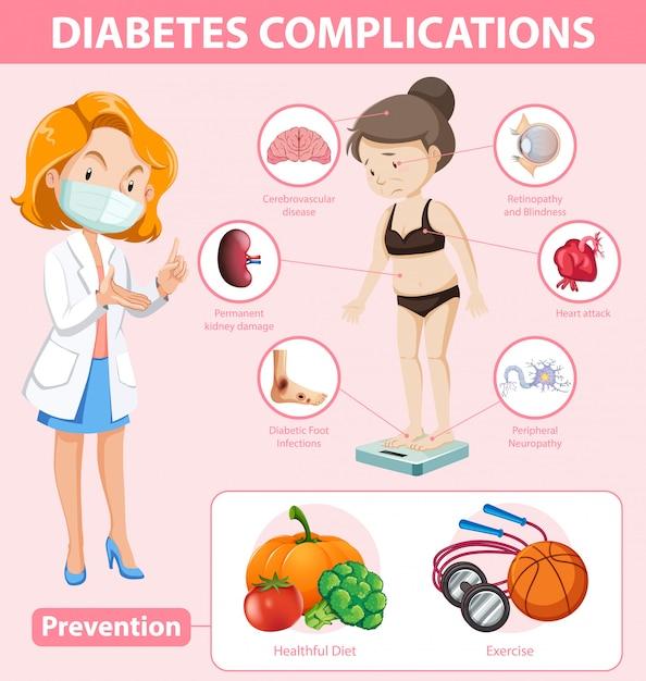 Infographie Médicale Des Complications Et De La Prévention Du Diabète Vecteur gratuit