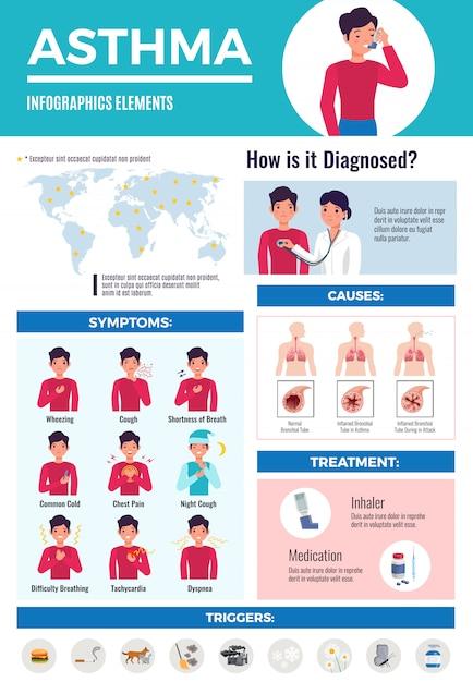 Infographie Médicale De Traitement Des Complications Diagnostiques De L'asthme Avec Les Images Des Symptômes Du Patient Vecteur gratuit