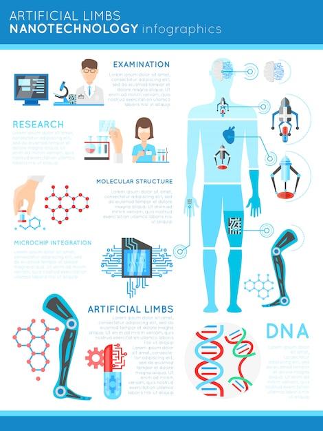 Infographie De La Nanotechnologie Des Membres Artificiels Vecteur gratuit