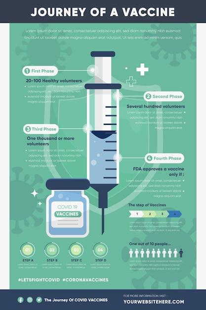 Infographie Des Phases Du Vaccin Contre Le Coronavirus Vecteur gratuit