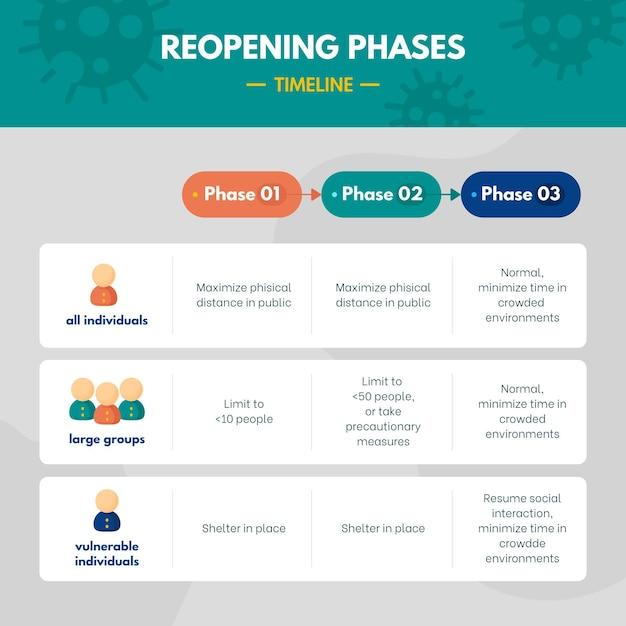 Infographie Avec Phases De Réouverture Vecteur gratuit