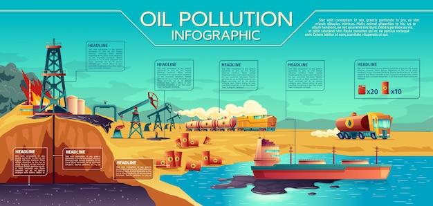 Infographie de la pollution par les hydrocarbures avec des éléments graphiques et chronologie Vecteur Premium