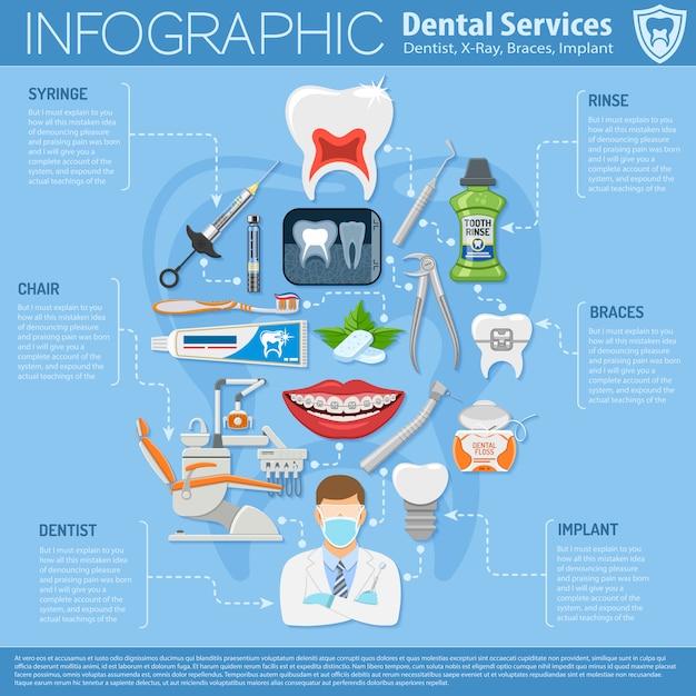 Infographie des services dentaires Vecteur Premium