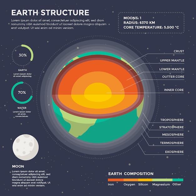 Infographie De La Structure De La Terre Vecteur gratuit