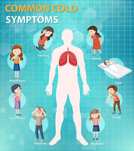 Infographie De Style De Dessin Animé De Symptômes Du Rhume Vecteur gratuit