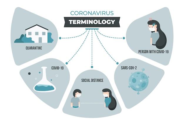 Infographie De La Terminologie Des Coronavirus Vecteur gratuit
