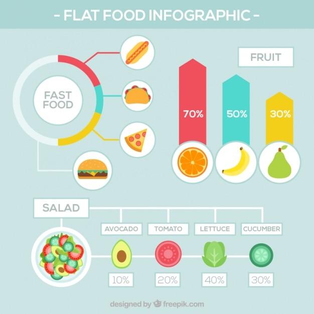 Infographies alimentaire avec les statistiques Vecteur gratuit