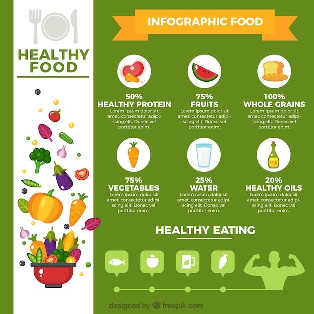 Modèle infographic sur la nourriture saine Vecteur gratuit