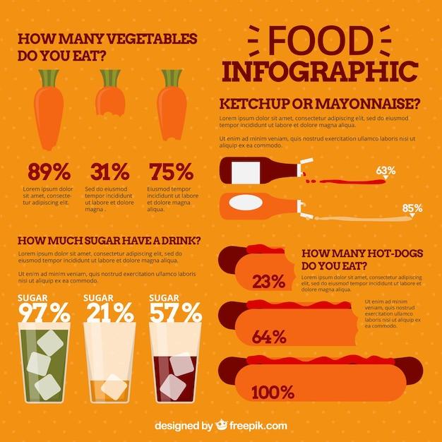 Modèle infographique alimentaire avec différents graphiques créatifs Vecteur gratuit