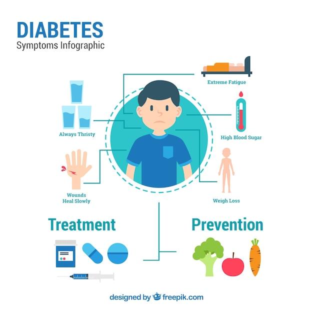 Modèle infographique de diabète avec un design plat Vecteur gratuit