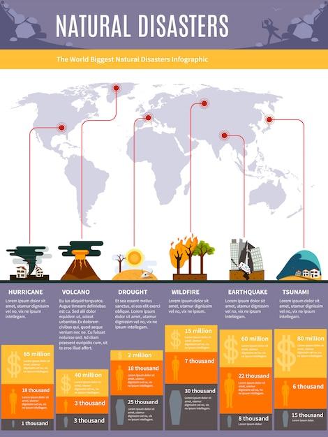 Monde des catastrophes naturelles infographie avec carte et tremblement de terre tsunami sécheresse des volcans ouragan Vecteur gratuit