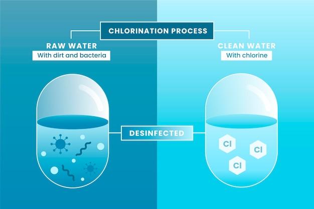 Nettoyage De L'eau Brute Avec Du Chlore Vecteur gratuit