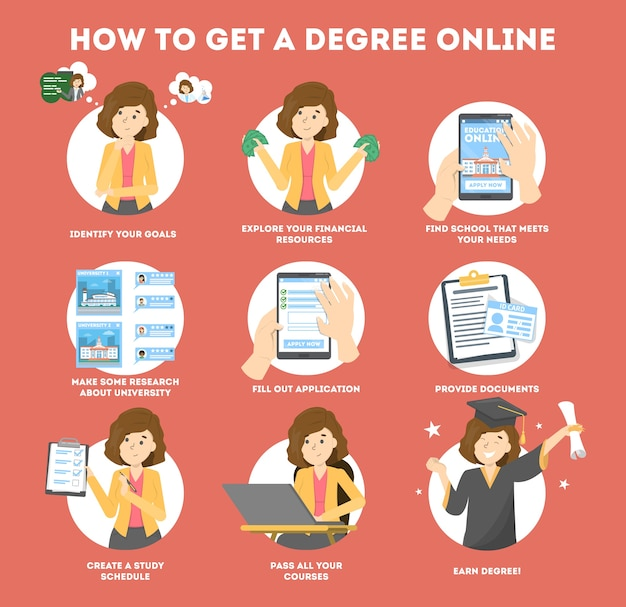 Obtenez Un Diplôme En Ligne. Instruction Pour Programme éducatif Vecteur Premium