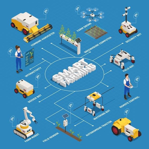 Organigramme De L'agriculture Intelligente Isométrique Vecteur gratuit