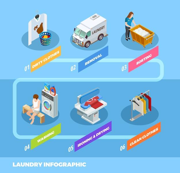 Organigramme Infographique Isométrique De Blanchisserie De Service Complet Vecteur gratuit