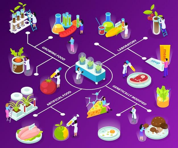 Organigramme Isométrique Des Aliments Artificiels Avec Des Scientifiques Lors D'expériences Avec La Consommation D'ingrédients Sur Violet Vecteur gratuit