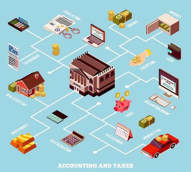 Organigramme Isométrique De La Comptabilité Et Des Taxes Vecteur gratuit