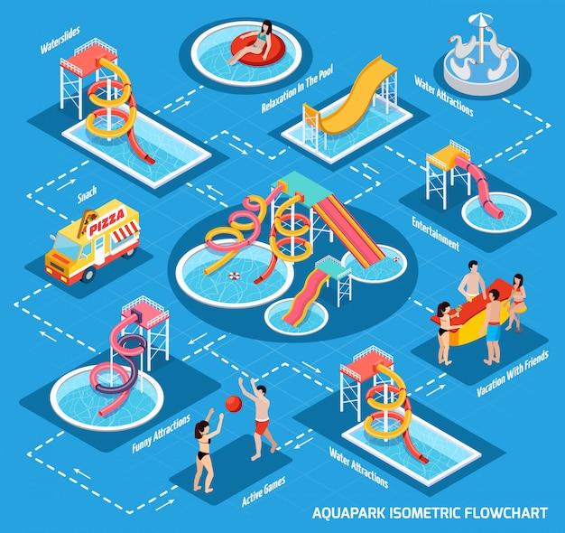 Organigramme isométrique du parc aquatique aquapark Vecteur gratuit