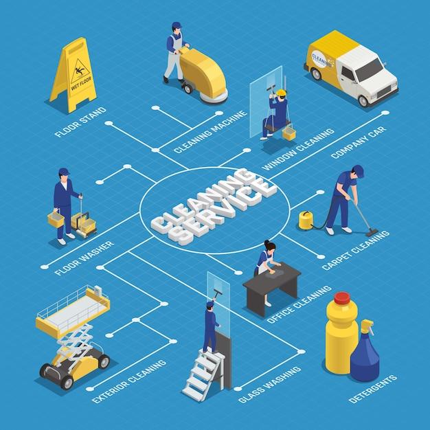 Organigramme isométrique du service de nettoyage avec travailleurs, détergents, équipement de la machine, lavage des fenêtres sur fond bleu Vecteur gratuit