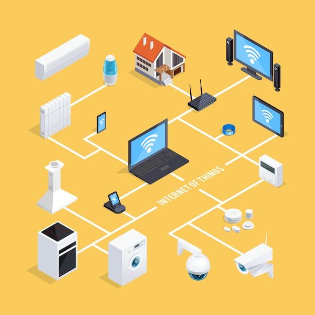 Organigramme isométrique du système smart home Vecteur gratuit