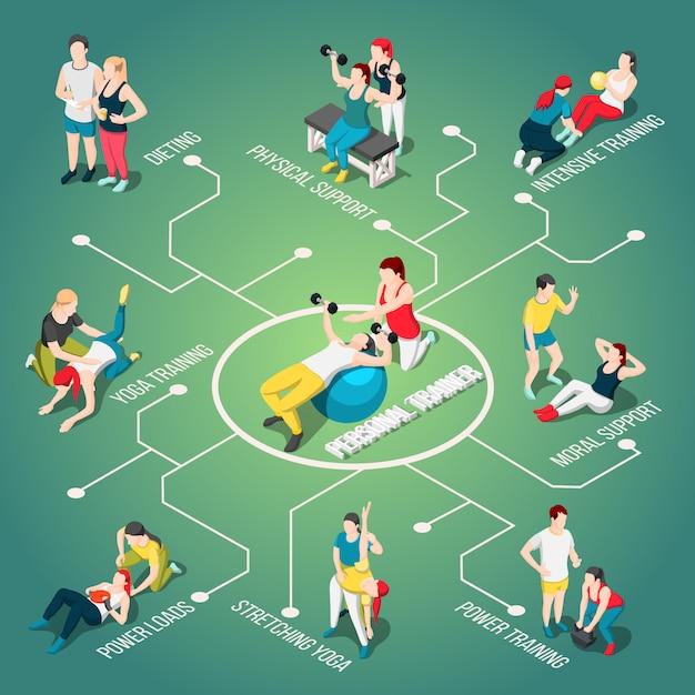 Organigramme isométrique de l'entraîneur sportif personnel Vecteur gratuit