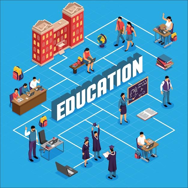 Organigramme Isométrique De L'établissement D'enseignement Avec Le Campus Universitaire, Construction D'étudiants Conférences Classes Certificats Académiques Diplôme Diplôme Illustration Vectorielle Vecteur gratuit
