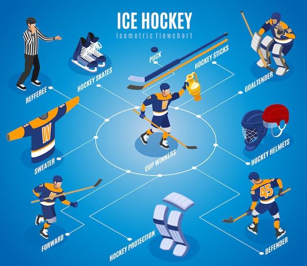 Organigramme Isométrique De Hockey Sur Glace Avec Le Vainqueur De La Coupe Arbitre D'équipe Défenseur Avant Gardien De But Palet Patins équipement Vecteur gratuit