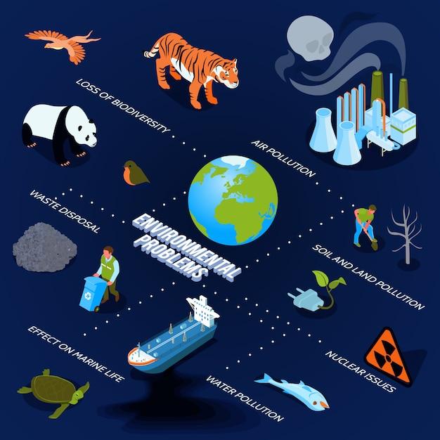 Organigramme Isométrique De La Pollution Avec Symboles De Problèmes Environnementaux Isométrique Vecteur gratuit