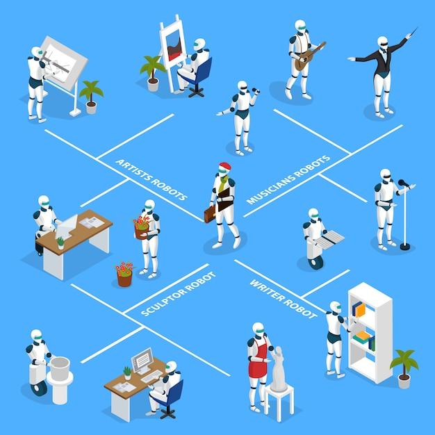 Organigramme Isométrique Des Robots Créatifs Vecteur gratuit