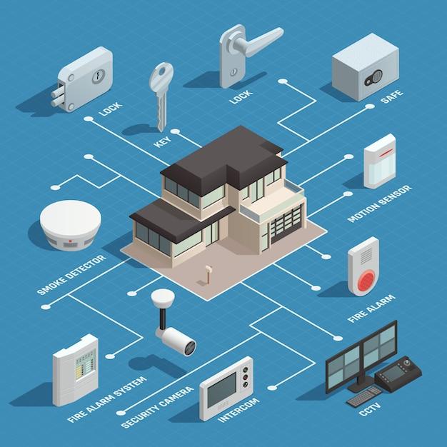 Organigramme isométrique smart house Vecteur gratuit