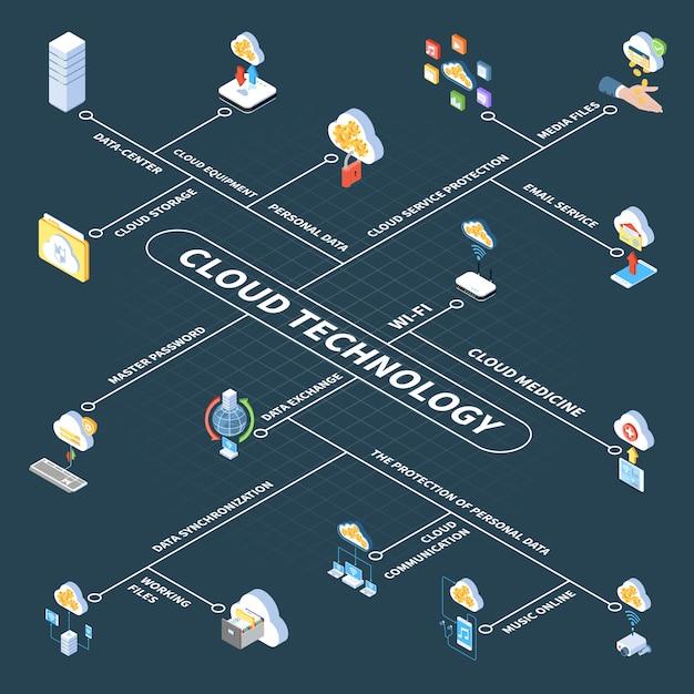 Organigramme Isométrique De La Technologie Cloud Avec Stockage Dans Le Centre De Données Des Informations Personnelles Et Des Fichiers Multimédias Vecteur gratuit