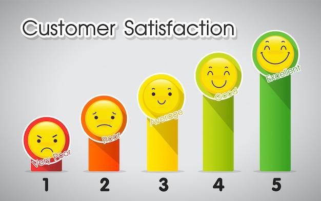 Outil de mesure du niveau de satisfaction client. Vecteur Premium