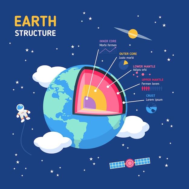 Pack D'infographie Sur La Structure De La Terre Vecteur gratuit