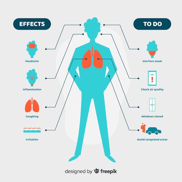 Pollution sur le corps humain infographique Vecteur gratuit