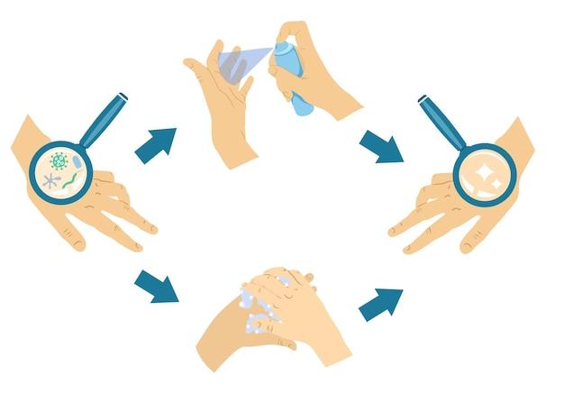 Prévention De L'hygiène Des Mains Vecteur Premium
