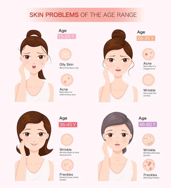 Problèmes de peau de la tranche d'âge Vecteur Premium