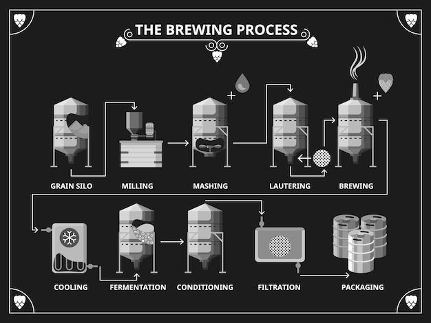 Processus De Brassage De La Bière. Infographie De La Production De Bière Vecteur gratuit