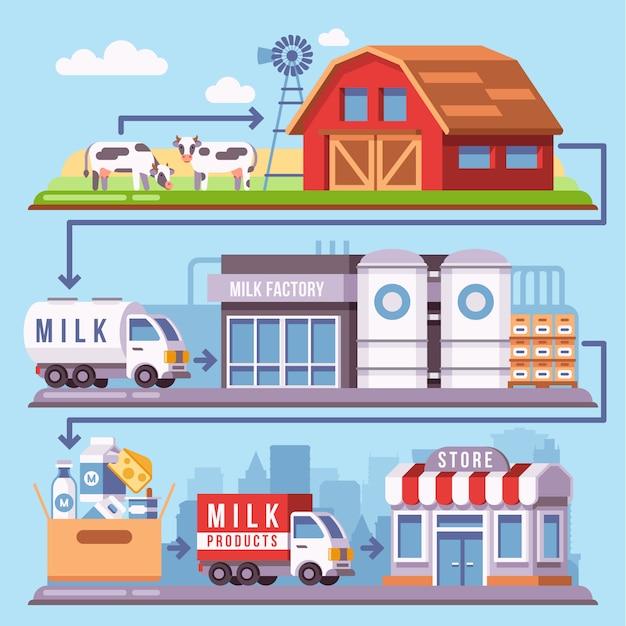 Production de lait transformant une ferme laitière en passant par l'usine jusqu'au consommateur Vecteur Premium
