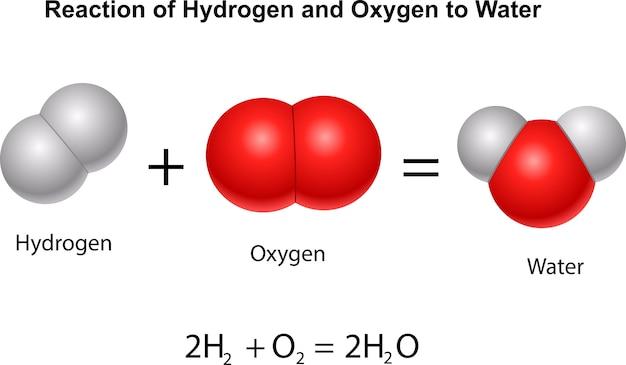 Réaction de l'hydrogène et de l'oxygène à l'eau Vecteur Premium