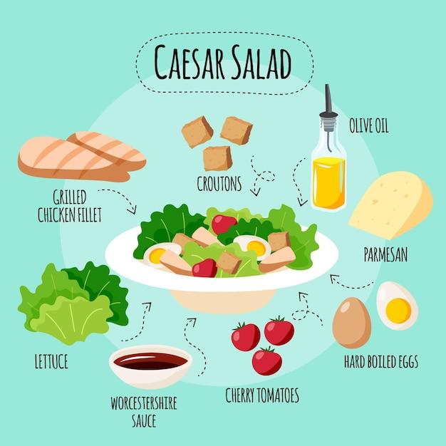 Recette De Salade César Dessinée à La Main Vecteur gratuit