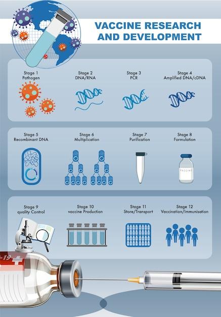 Recherche Et Développement De Vaccins Pour Covid-19 Ou Affiche Ou Bannière De Coronavirus Avec Seringue Médicale Avec Aiguille Vecteur gratuit