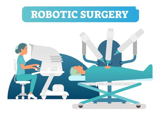Robotique Chirurgie Processus Chirurgical Concept Illustration Vectorielle Vecteur Premium