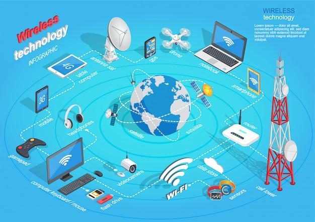 Schéma d'infographie de la technologie sans fil sur bleu Vecteur Premium